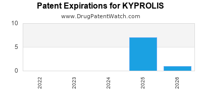 Drug patent expirations by year for KYPROLIS