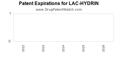 drug patent expirations by year for LAC-HYDRIN