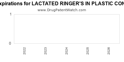 Drug patent expirations by year for LACTATED RINGER'S IN PLASTIC CONTAINER