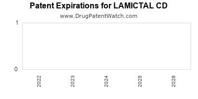 Drug patent expirations by year for LAMICTAL CD