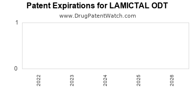 Drug patent expirations by year for LAMICTAL ODT