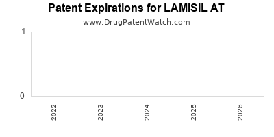 drug patent expirations by year for LAMISIL AT