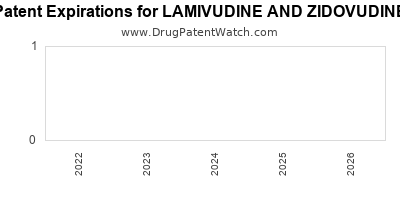 drug patent expirations by year for LAMIVUDINE AND ZIDOVUDINE