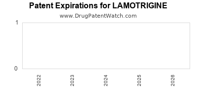 Drug patent expirations by year for LAMOTRIGINE