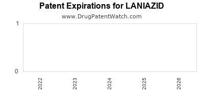 Drug patent expirations by year for LANIAZID