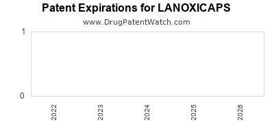 Drug patent expirations by year for LANOXICAPS