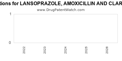 Drug patent expirations by year for LANSOPRAZOLE, AMOXICILLIN AND CLARITHROMYCIN
