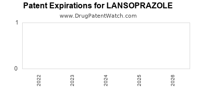 Drug patent expirations by year for LANSOPRAZOLE