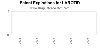 Drug patent expirations by year for LAROTID