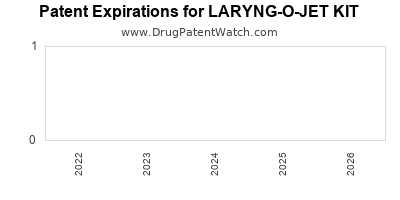 drug patent expirations by year for LARYNG-O-JET KIT