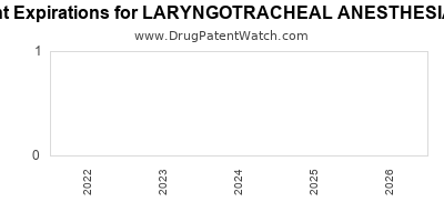drug patent expirations by year for LARYNGOTRACHEAL ANESTHESIA KIT