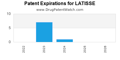 Drug patent expirations by year for LATISSE