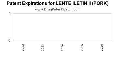 drug patent expirations by year for LENTE ILETIN II (PORK)