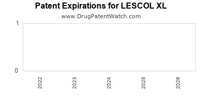 drug patent expirations by year for LESCOL XL