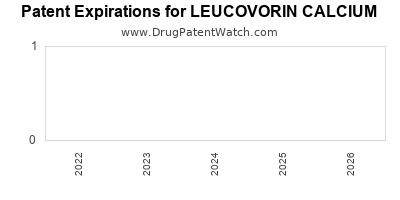drug patent expirations by year for LEUCOVORIN CALCIUM