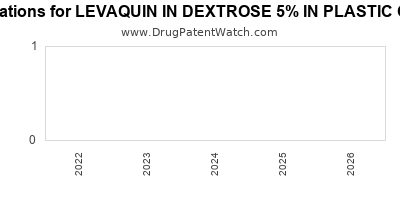 Drug patent expirations by year for LEVAQUIN IN DEXTROSE 5% IN PLASTIC CONTAINER