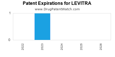 drug patent expirations by year for LEVITRA