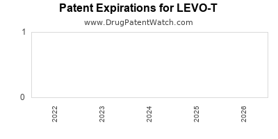 Drug patent expirations by year for LEVO-T