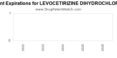 Drug patent expirations by year for LEVOCETIRIZINE DIHYDROCHLORIDE