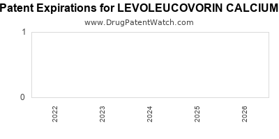 Drug patent expirations by year for LEVOLEUCOVORIN CALCIUM