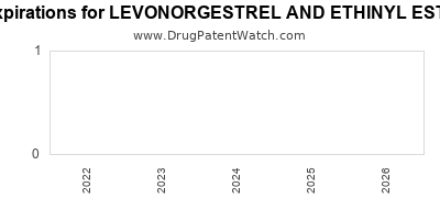 Drug patent expirations by year for LEVONORGESTREL AND ETHINYL ESTRADIOL