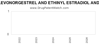 Drug patent expirations by year for LEVONORGESTREL AND ETHINYL ESTRADIOL AND ETHINYL ESTRADIOL