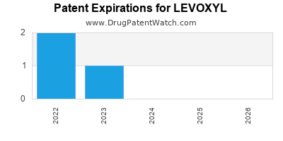 Drug patent expirations by year for LEVOXYL