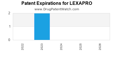 Drug patent expirations by year for LEXAPRO