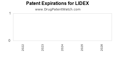 drug patent expirations by year for LIDEX