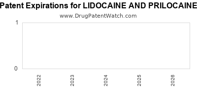 drug patent expirations by year for LIDOCAINE AND PRILOCAINE