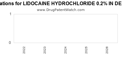 Drug patent expirations by year for LIDOCAINE HYDROCHLORIDE 0.2% IN DEXTROSE 5%