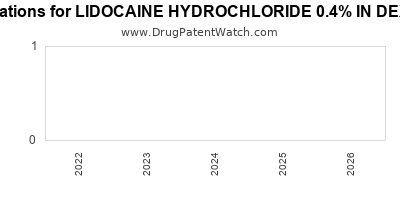 Drug patent expirations by year for LIDOCAINE HYDROCHLORIDE 0.4% IN DEXTROSE 5%