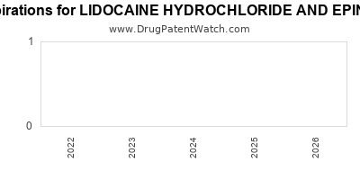 drug patent expirations by year for LIDOCAINE HYDROCHLORIDE AND EPINEPHRINE