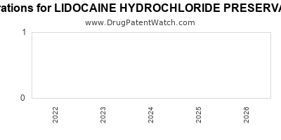 drug patent expirations by year for LIDOCAINE HYDROCHLORIDE PRESERVATIVE FREE