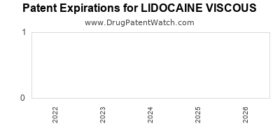 Drug patent expirations by year for LIDOCAINE VISCOUS