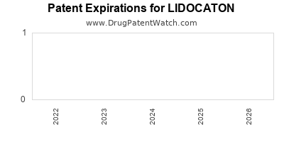 Drug patent expirations by year for LIDOCATON