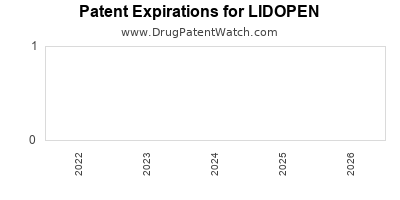 drug patent expirations by year for LIDOPEN