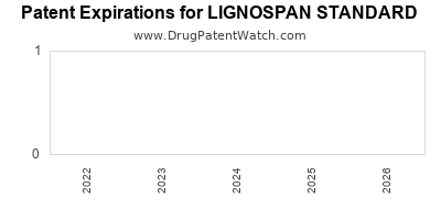 drug patent expirations by year for LIGNOSPAN STANDARD