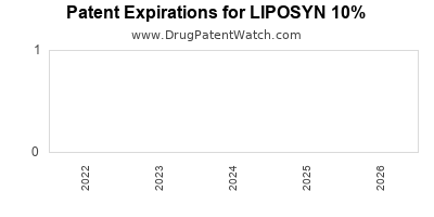 Drug patent expirations by year for LIPOSYN 10%