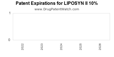 Drug patent expirations by year for LIPOSYN II 10%