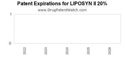 Drug patent expirations by year for LIPOSYN II 20%