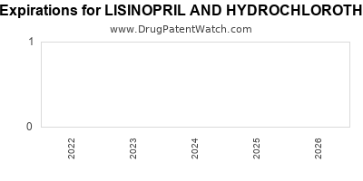 Drug patent expirations by year for LISINOPRIL AND HYDROCHLOROTHIAZIDE