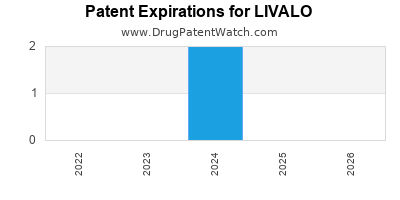 Drug patent expirations by year for LIVALO