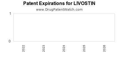 drug patent expirations by year for LIVOSTIN