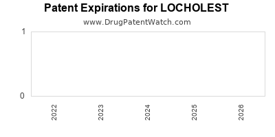 drug patent expirations by year for LOCHOLEST