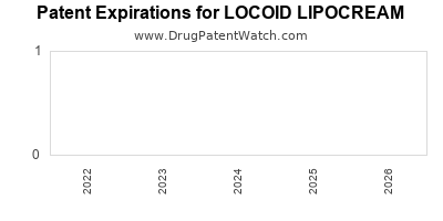 Drug patent expirations by year for LOCOID LIPOCREAM