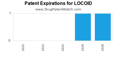 Drug patent expirations by year for LOCOID