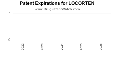 Drug patent expirations by year for LOCORTEN