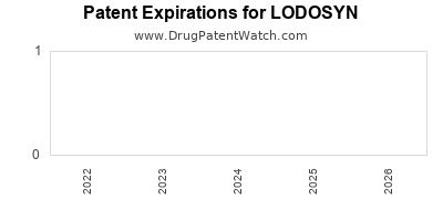 Drug patent expirations by year for LODOSYN