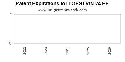 drug patent expirations by year for LOESTRIN 24 FE